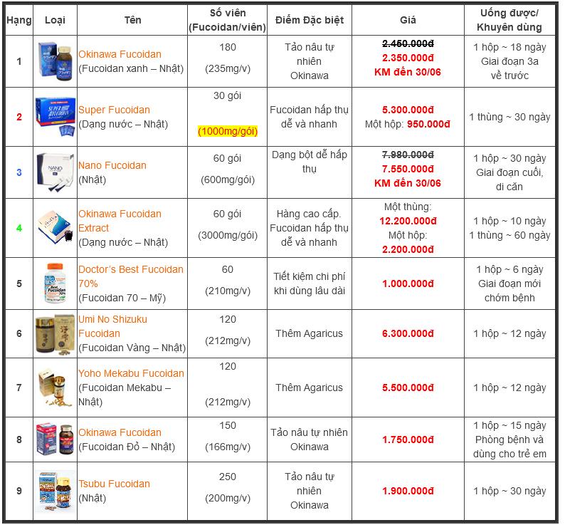 Giá thuốc Fucoidan
